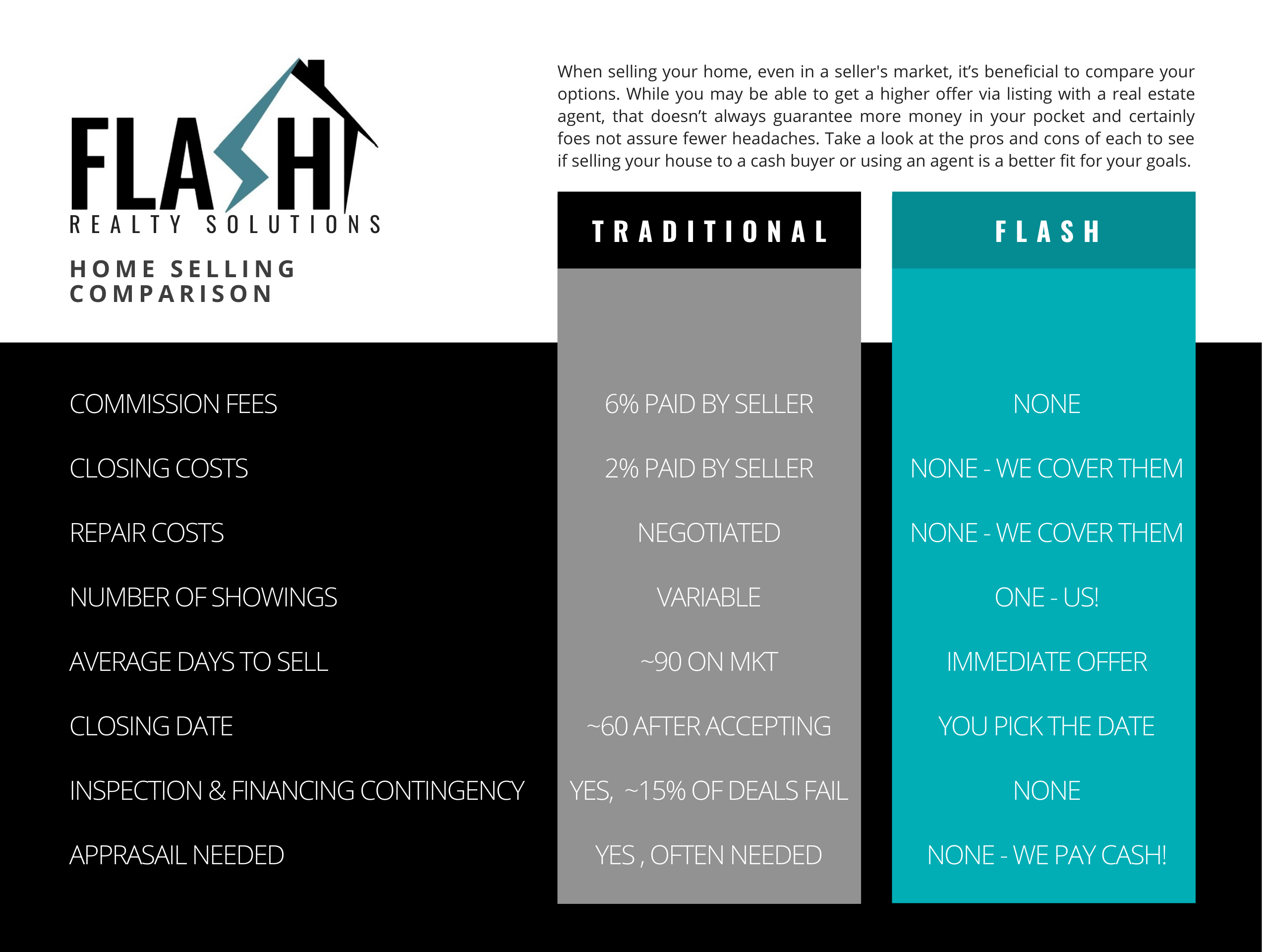 Cash Buyer or Investor Over Real Estate Agent. Cash Buyer with Flash Realty is best